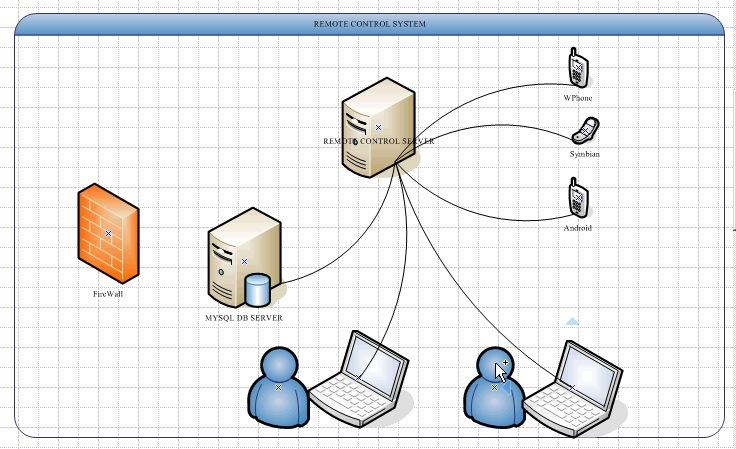 本自动化测试系统主要提供基于android和iOS的程序自动化测试。支持硬件(包括主板,声卡,显卡,显示屏)测试,软件测试(系统自动应用,第三方应用)以及通信协议层的测试。同时提供远程控制功能,将第三个测试设备接入测试系统共享测试资源从而建立整个测试架构的良性生态环境。 在应用的推广方便,本系统支持监控应用的装机使用情况,包括用户的操作习惯,程序崩溃的次数,崩溃的原因,崩溃异常的回传。