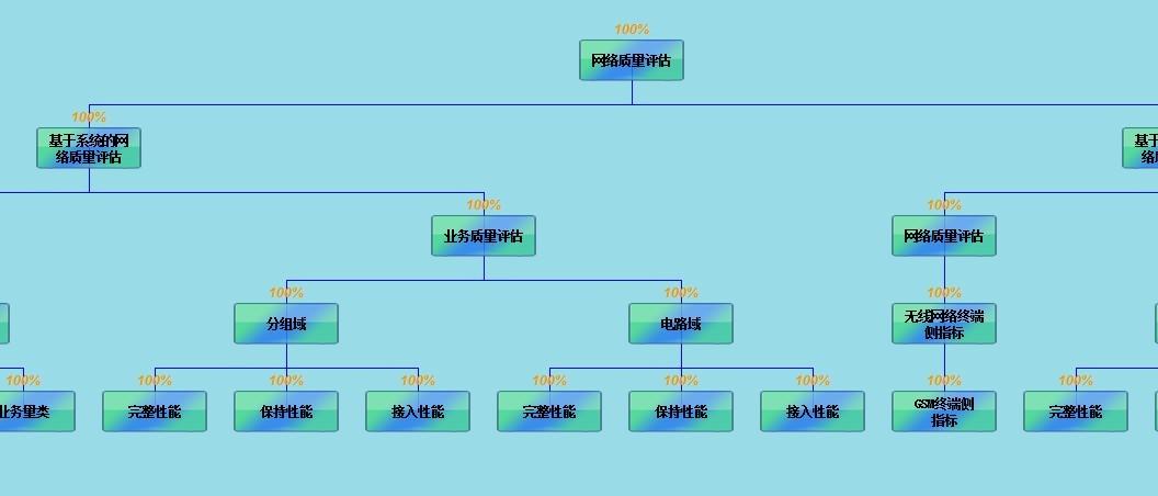支持一对多树形结构