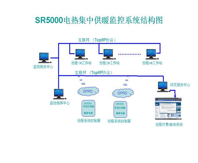 电热集中供暖监控系统结构图