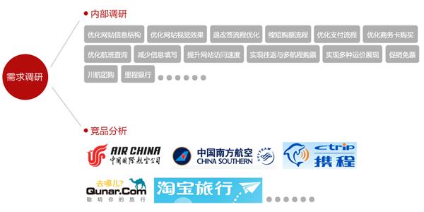 航空网站案例-川航3