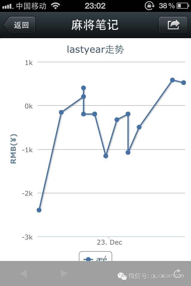 微信的统计界面设计