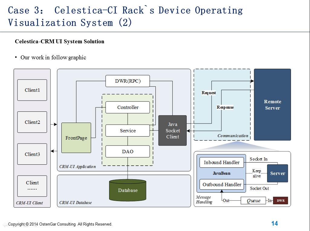 T可视化平台是围绕从业务服务、应用组件、IT基础设施到机房环境设施整个IT架构所涉及的系统数据,包含系统生命周期中涉及的各类资源,实现统一规范化的标准管理并在统一的工具平台上进行可视化处理和应用的在线升级